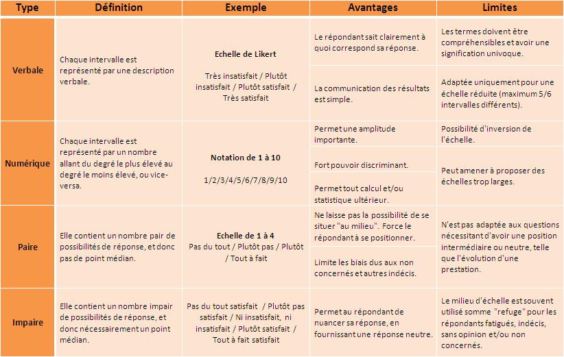 recensement_des_echelles.png