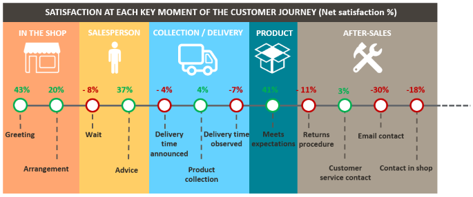 Measurement of customer satisfaction and what next? - SatisFactory